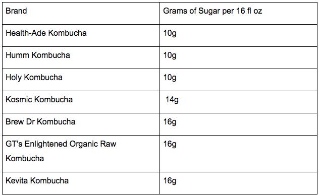 kombucha sugar
