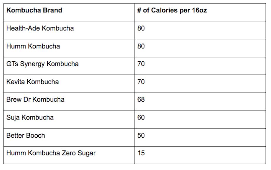 calories kombucha