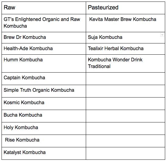 raw vs pasteurized kombucha