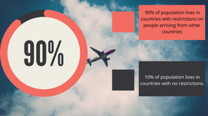 No. of countries who have not allowed international travel.