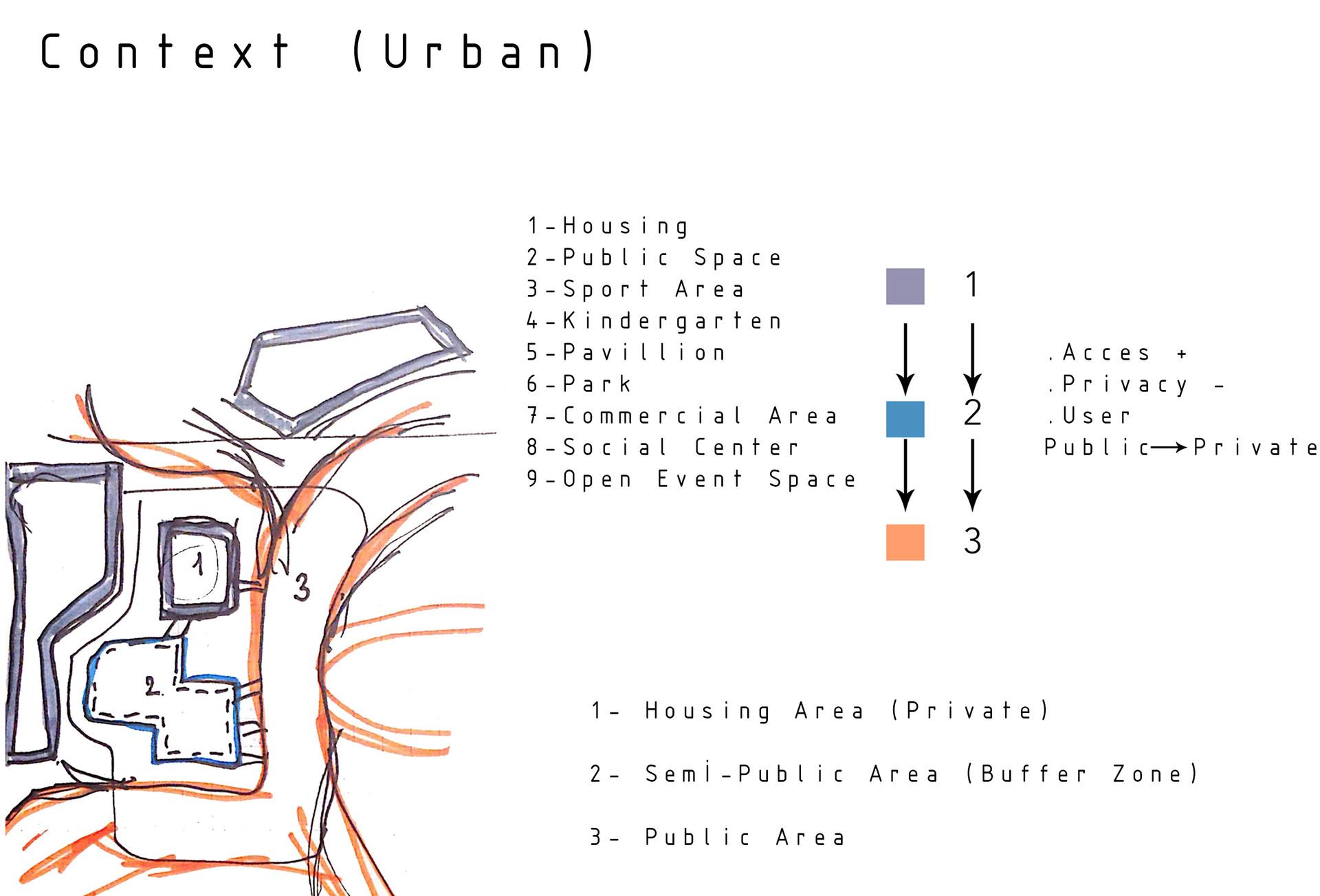 Urban Context Sketches