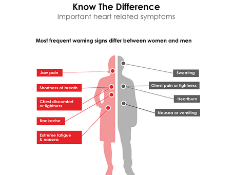 From a woman's heart … The little known facts about gender differences in heart disease
