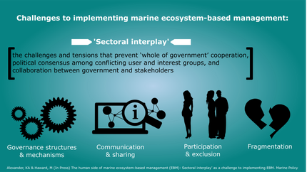 New paper out: Sectoral interplay as a challenge to marine ecosystem-based management
