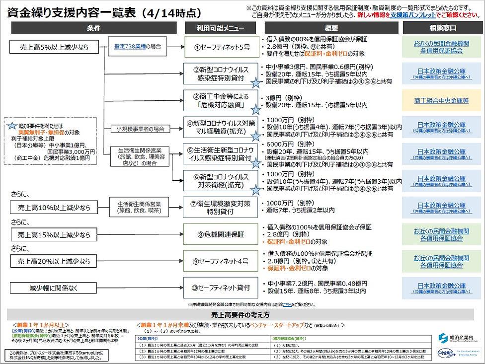 コロナ対策_資金繰り支援内容一覧表2020.04.14.jpg