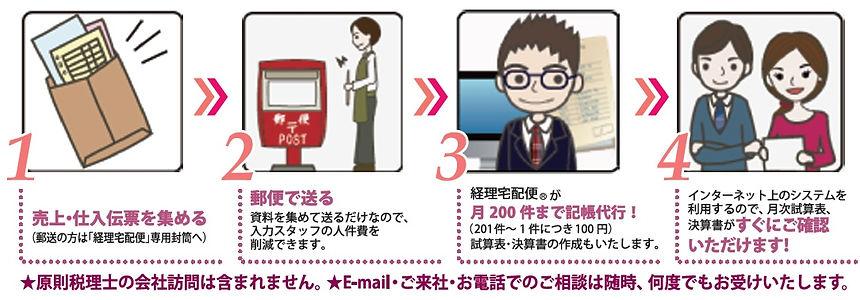 経理宅配便サービスの流れ.jpg