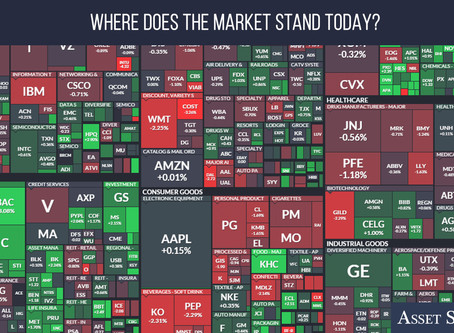 Where Does the Market Stand Today?   Weekly Market Minute