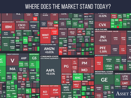 Where Does the Market Stand Today? | Weekly Market Minute