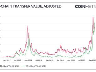 Semana Cripto(12/02/21) - ETH supera transferência de valor do BTC, DeFi em ATH de $ 40B