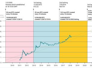 Halving no Bitcoin e o Post hoc ergo propter hoc