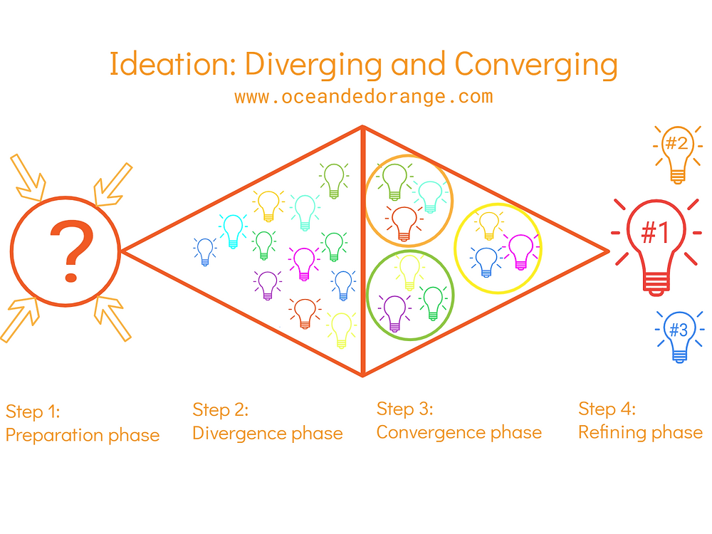 Ideation www.oceanedorange.com
