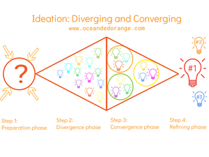 Ideation www.oceanedorange.com