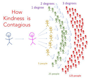 """Știința bunătății - 2 lucruri pe care le-am învățat de la """"inventatorul"""" ei David Hamilton"""
