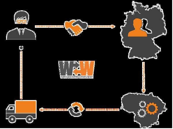 W2W Service-Team