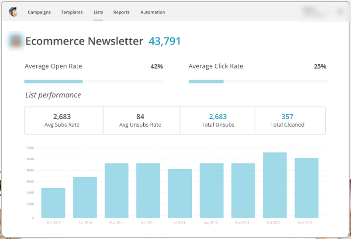 mailchimp ecommerce newsletter metrics