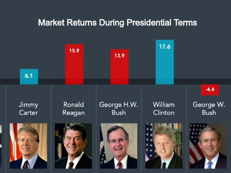 How Will The Election Impact Markets?