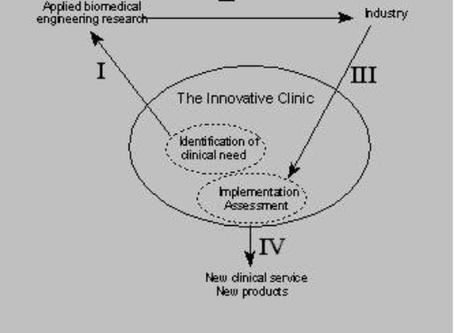 The Innovative Clinic (1991)