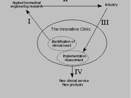 The Innovative Clinic (1991)