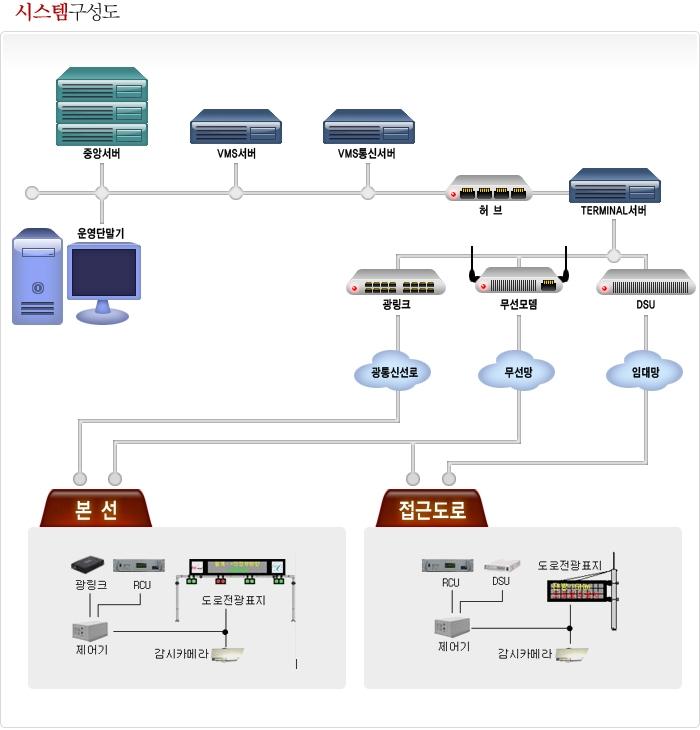 Neo Soho Official Website: 한국도로공사 Vms서비스