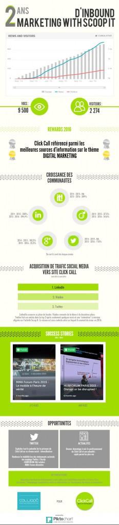Click Call, la référence en matière de curation de contenu en marketing digital