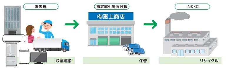 家電リサイクル指定取引場所.jpg