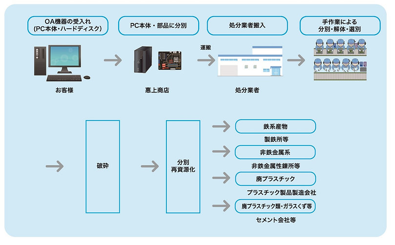 恵上商店電子情報機器解体フロー修.jpg