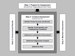 Vulnerability Assessment Methodology