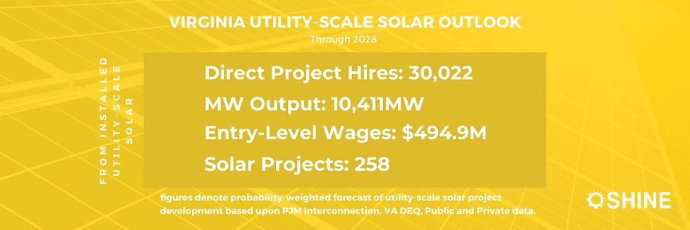 Copy of Utility-Scale Solar Outlook - Au