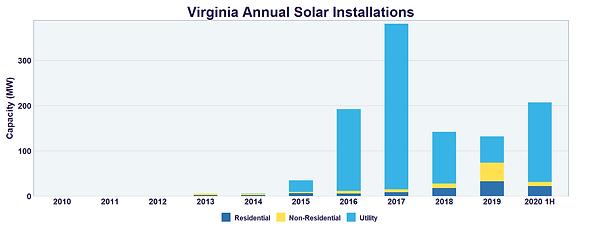 Virginia Annual Solar Installations.png