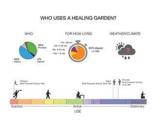 Children's Hospital Design| Biophilic Healing Concept