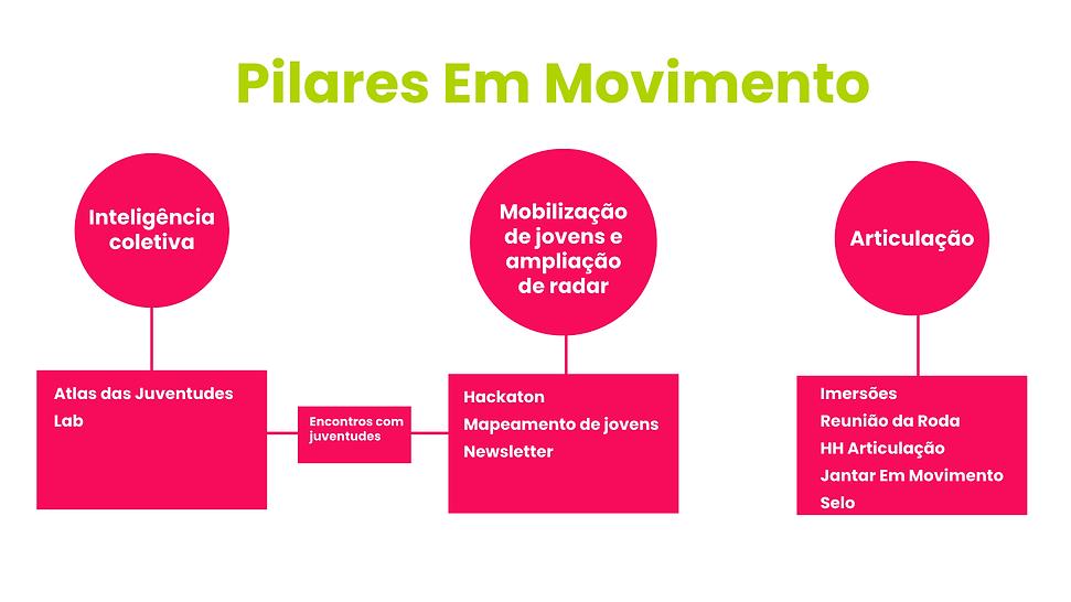 PILARES-EM-MOVIMENTOSITE.png