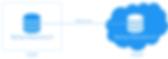 SMBIT תכנון והקמת אתר גיבוי DR