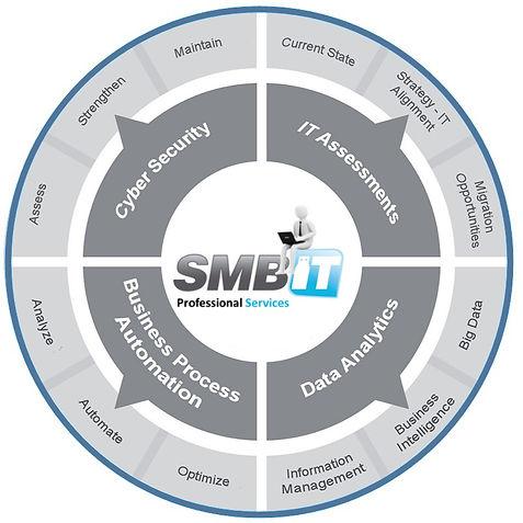 SMBIT שירותי מומחים PROFESSIONAL SERVICES