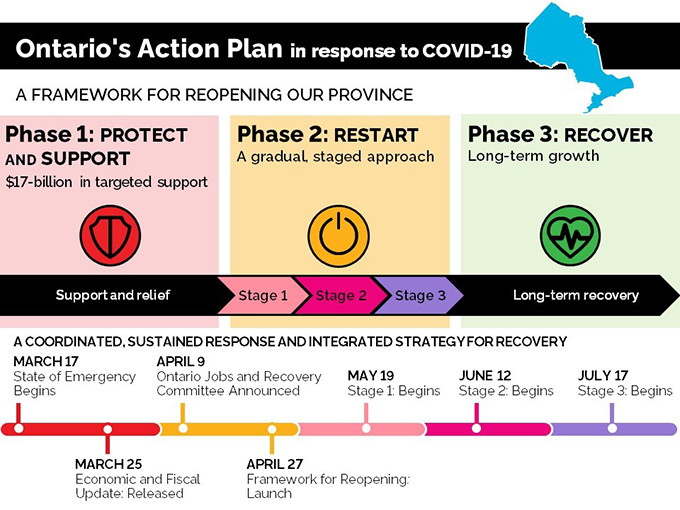 Ontario's Action Plan in response to COVID-19 A Framework for Reopening our Province:  Phase 1: Protect and Support — $17-billion in targeted support Phase 2: Restart — A gradual, staged approach: Stage1, Stage 2 and Stage 3 Phase 3: Recover — Long-term growth