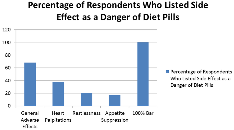 Weight Loss Diet Pill Side Effects – Health Risks & Dangers Research?