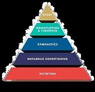 cf pyramid_edited.png