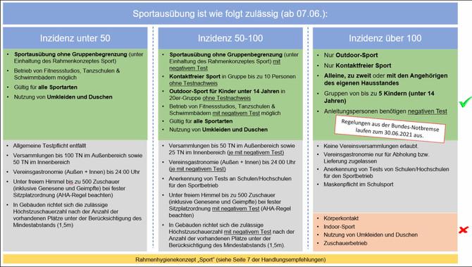 """CORONA-AKTUELL: """"Es geht wieder los!"""" ...ab 7.6.2021 nahezu uneingeschränkter Sportbetrieb möglich!"""