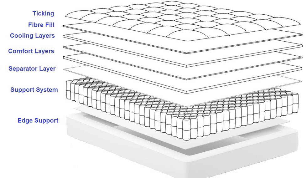 The terms we use when we talk about mattresses