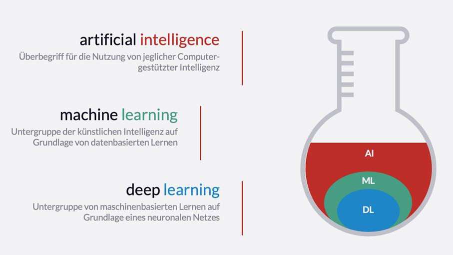 Bild 1 – Übersicht über die Bezüge zwischen AI, ML und DL