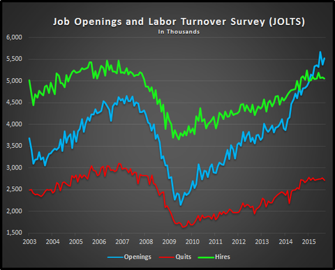 Economic Data Today: Job Openings & Quits