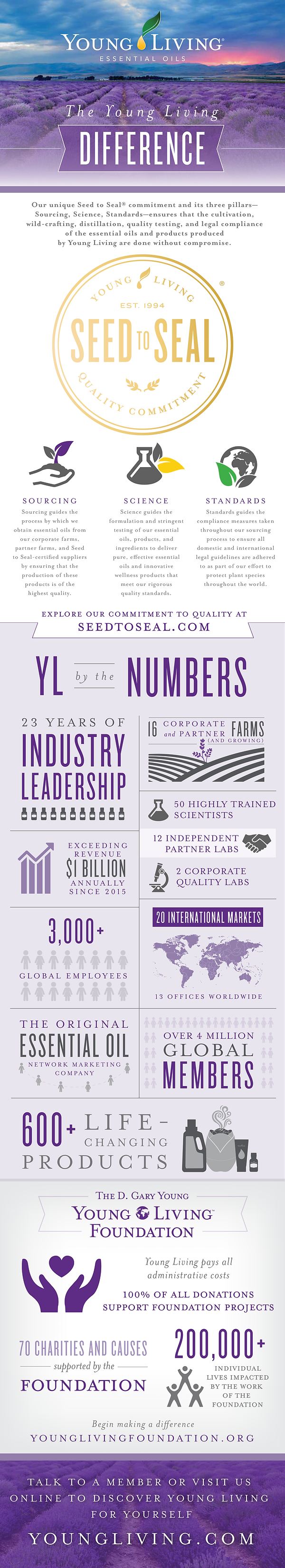the-young-living-difference-infographic.