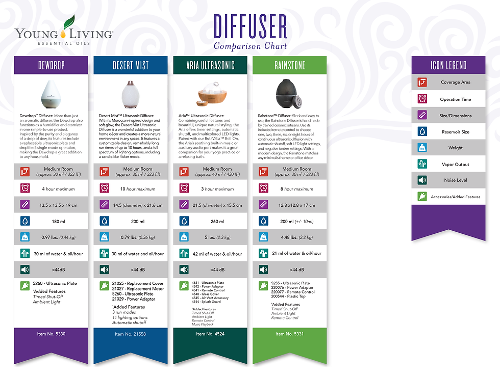 DIFFUSER COMPARISON CHART YOUNG LIVING