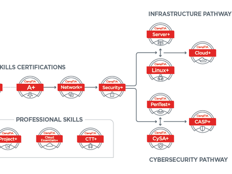 CompTIA IT and Cyber Career Pathways
