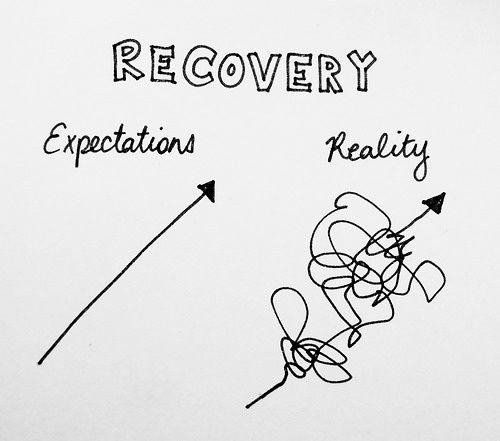 Recovery: Expectation with straight arrow and Reality with a very messy tangled arrow