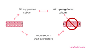 Image displaying that Birth control suppresses sebum, skin up-regulates sebum, stopping the pill produces more sebum than ever before