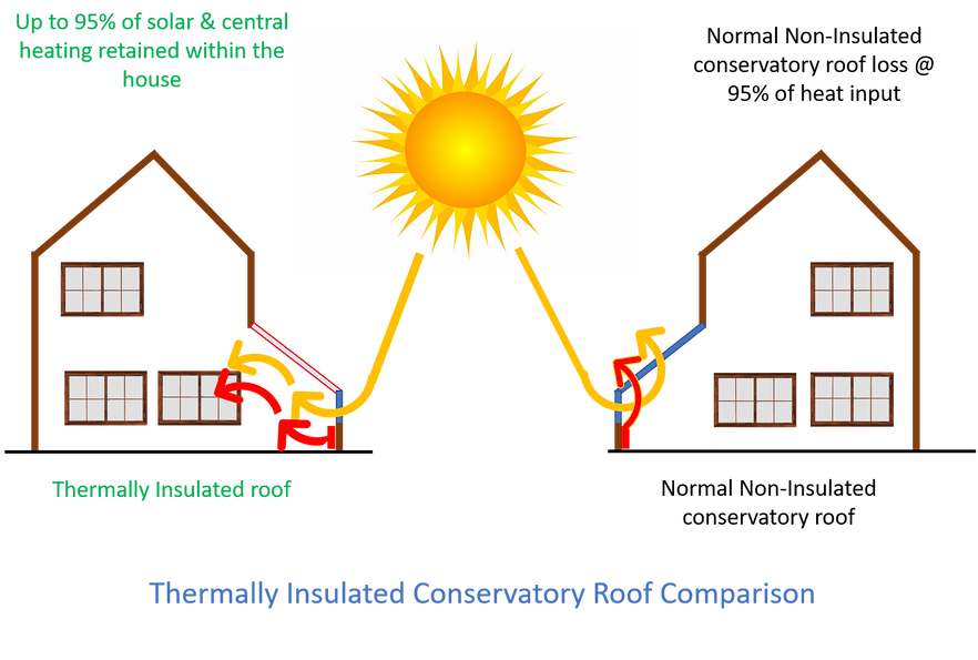 How does thermal insulation work so well?