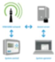 click+clean remote managment