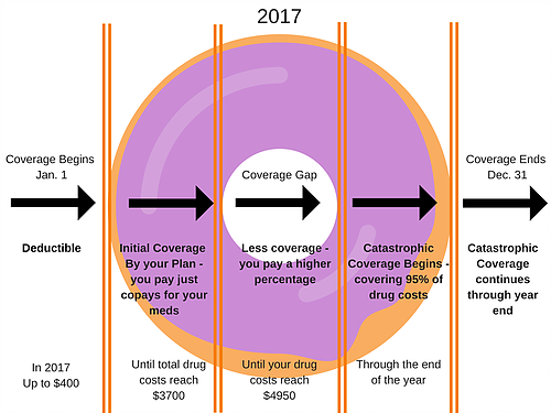 Coverage Gap | Medicare | Insurance