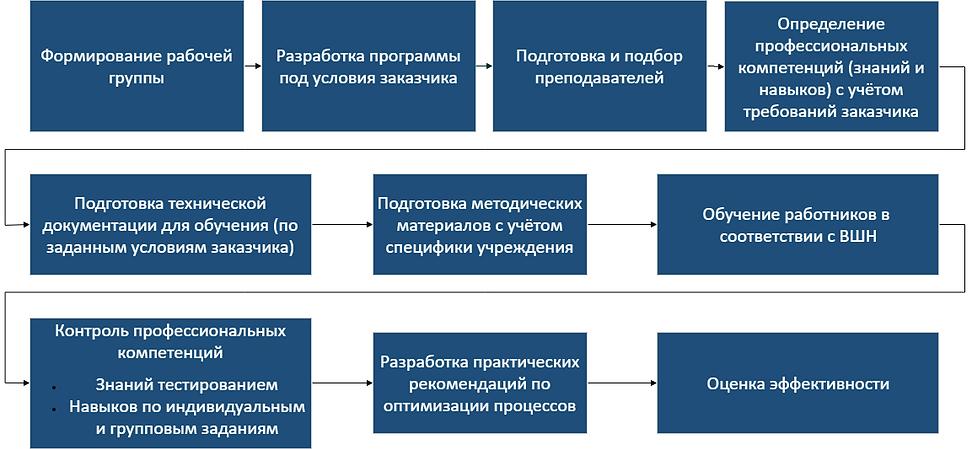 Этапы типового проекта ВШН.png