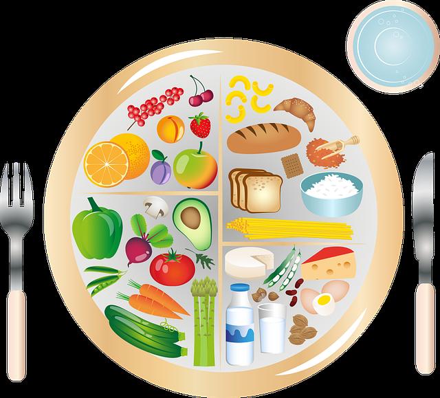 Une assiète avec les 4 groupes alimentaires (Pensions alimentaires)