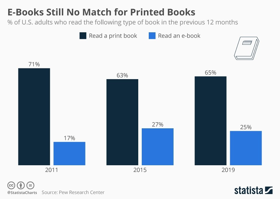 Physical Books still preferred over digital books